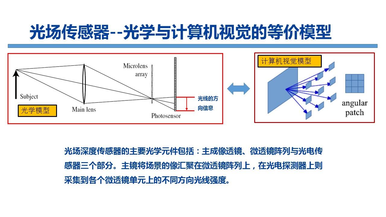 新一代视觉传感器-光场深度传感器-移动机器人与智能技术实验室2.jpg